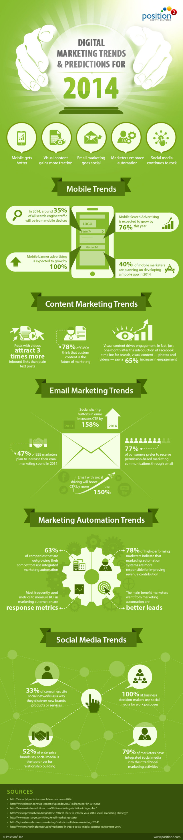 2. Digital Marketing Trends & Predictions for 2014