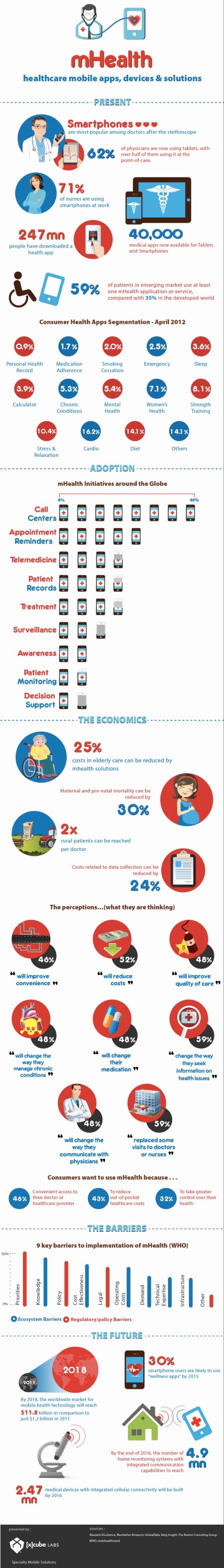 2. Health on Smartphone