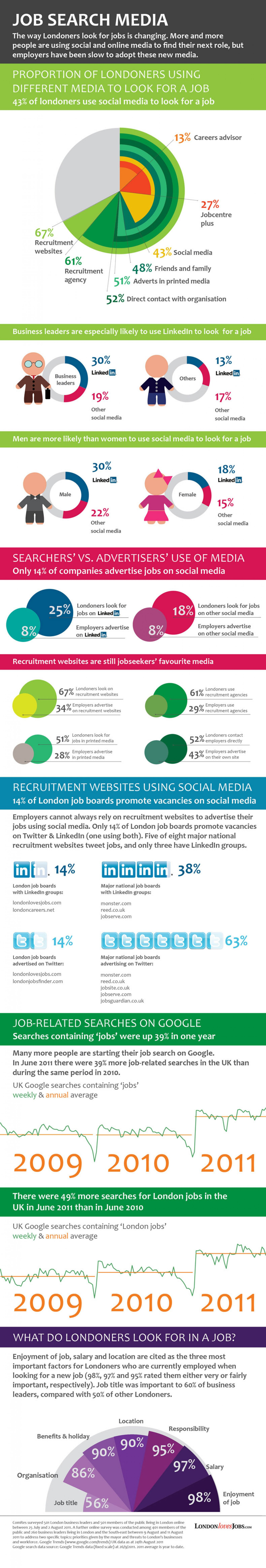2. Job search media in London
