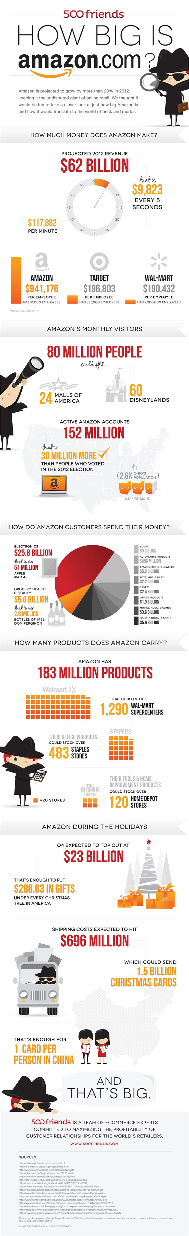 2. Just how big is Amazon.com