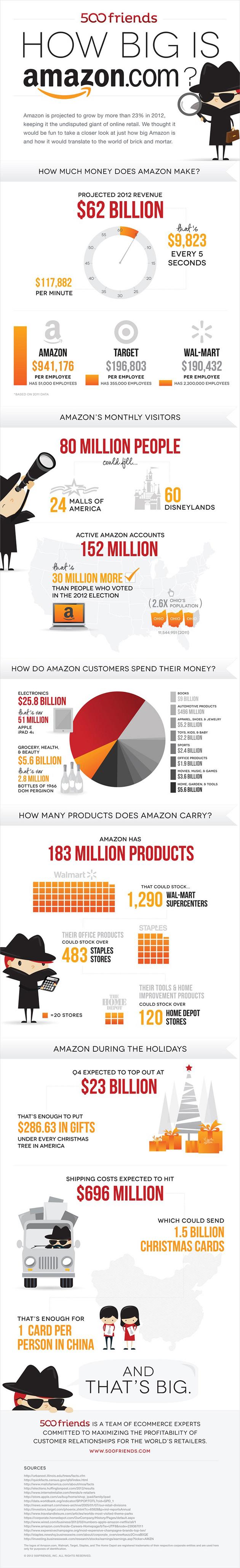 2. Just how big is Amazon.com