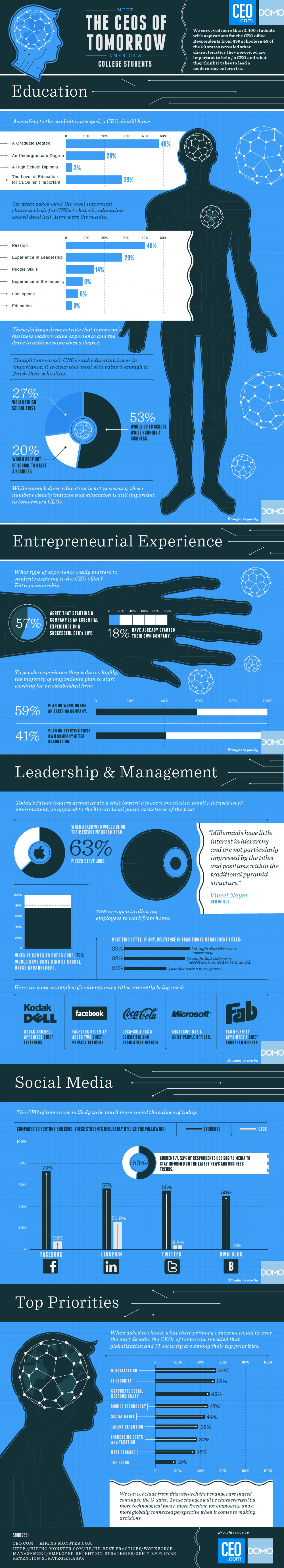 2. The CEOs of Tomorrow