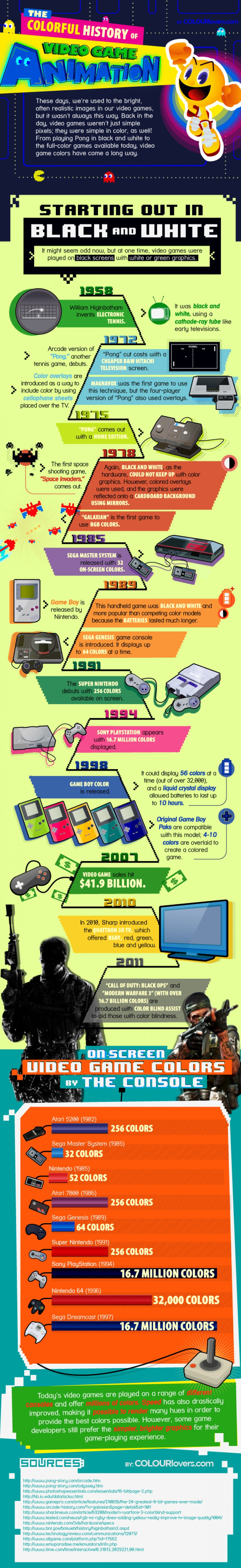 The History Of Electronics Infographics