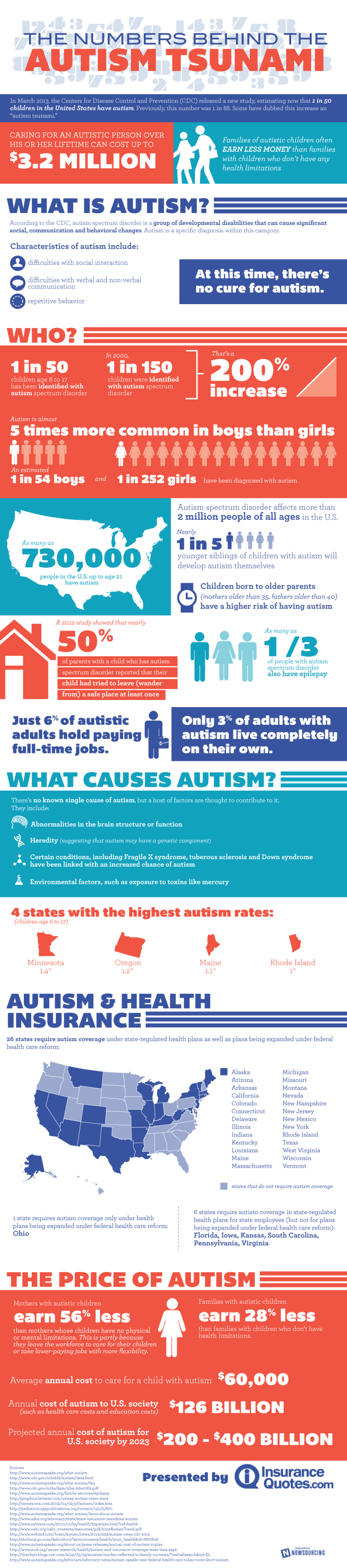 2. The Numbers behind the Autism Tsunami