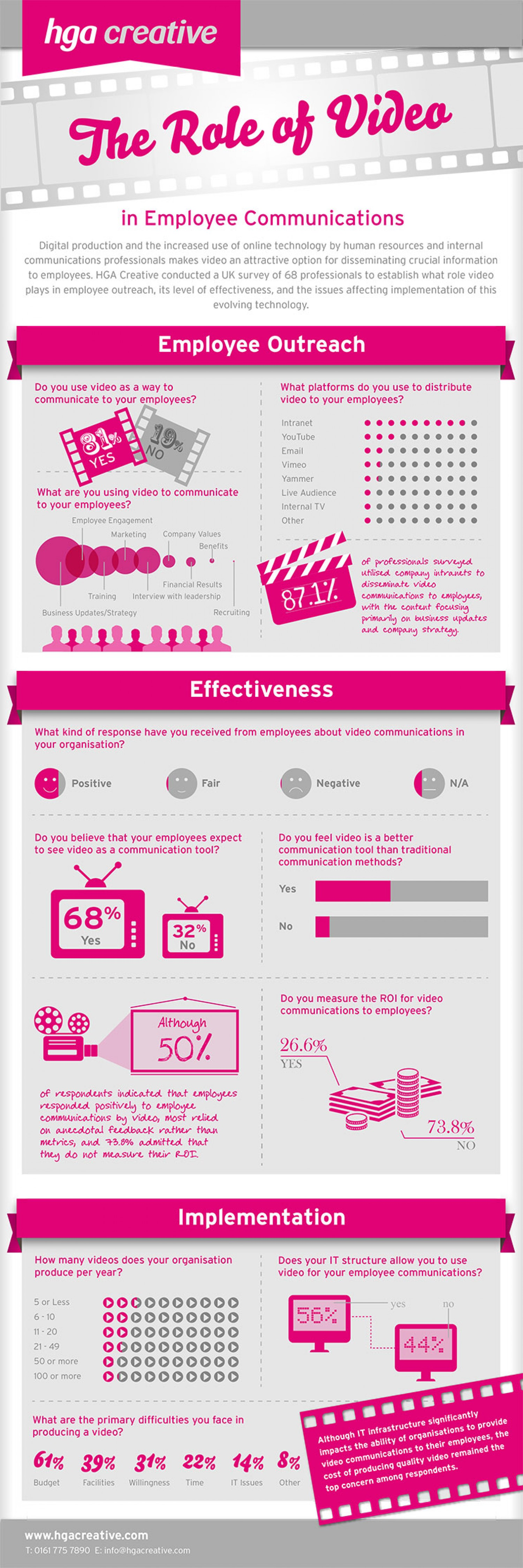 2. The Role of Video in Employee Communications