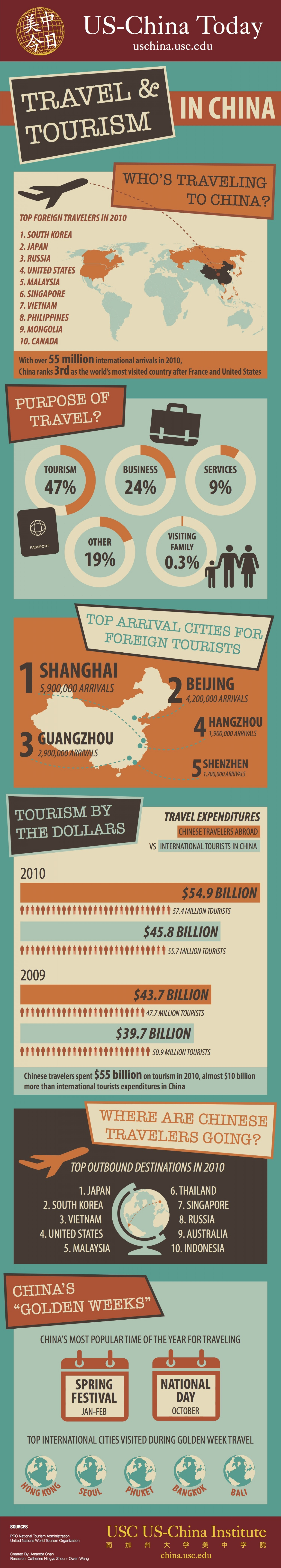 2. Travel and Tourism in China