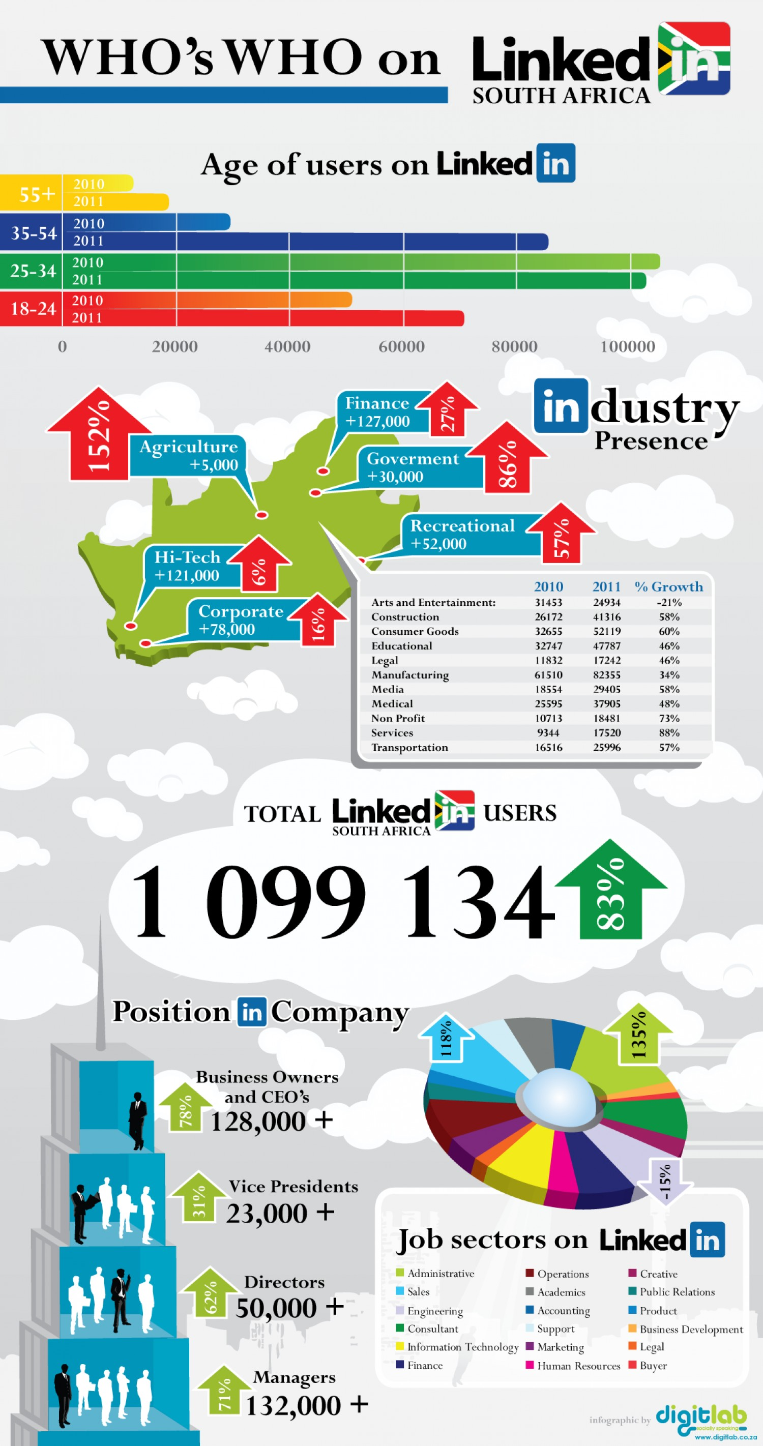 2. Who's Who on Linkedin in South Africa