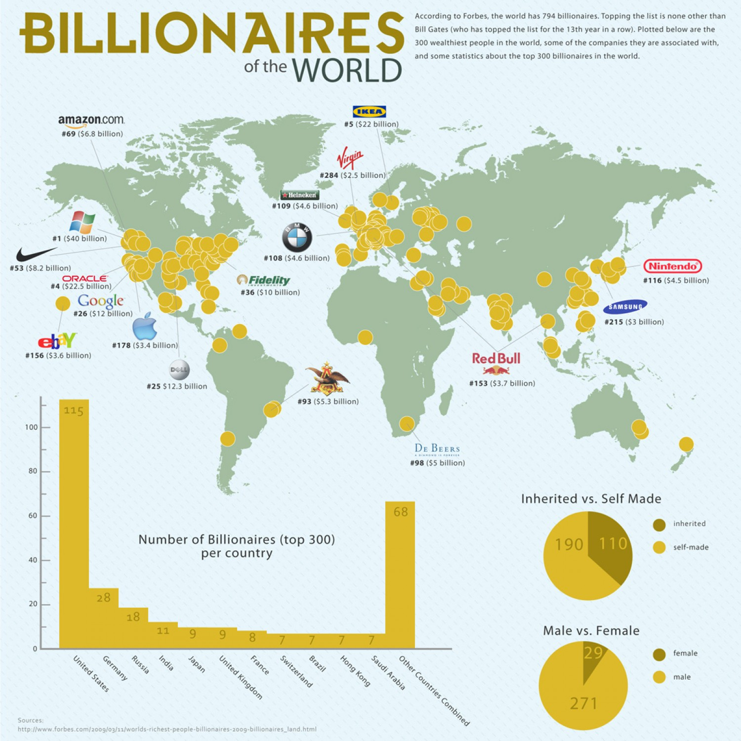 20. Billionaires of the World
