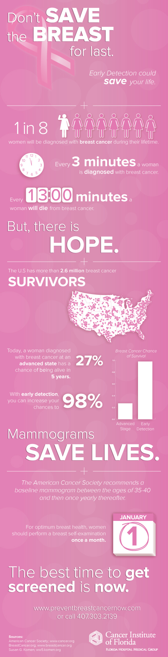 20. Breast Cancer Survivors