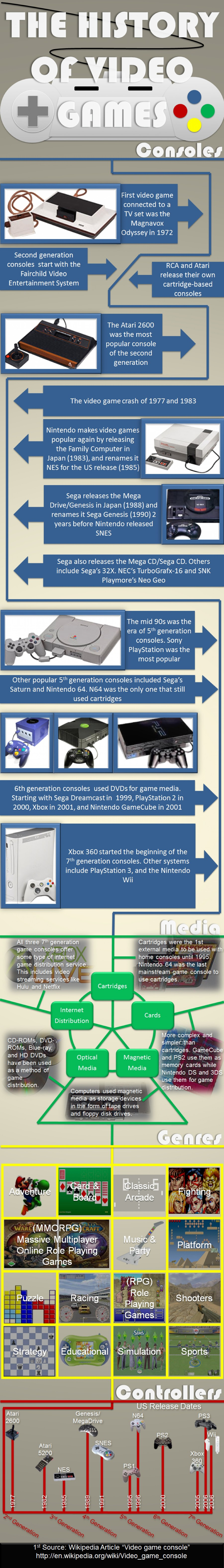 20. History of Video games