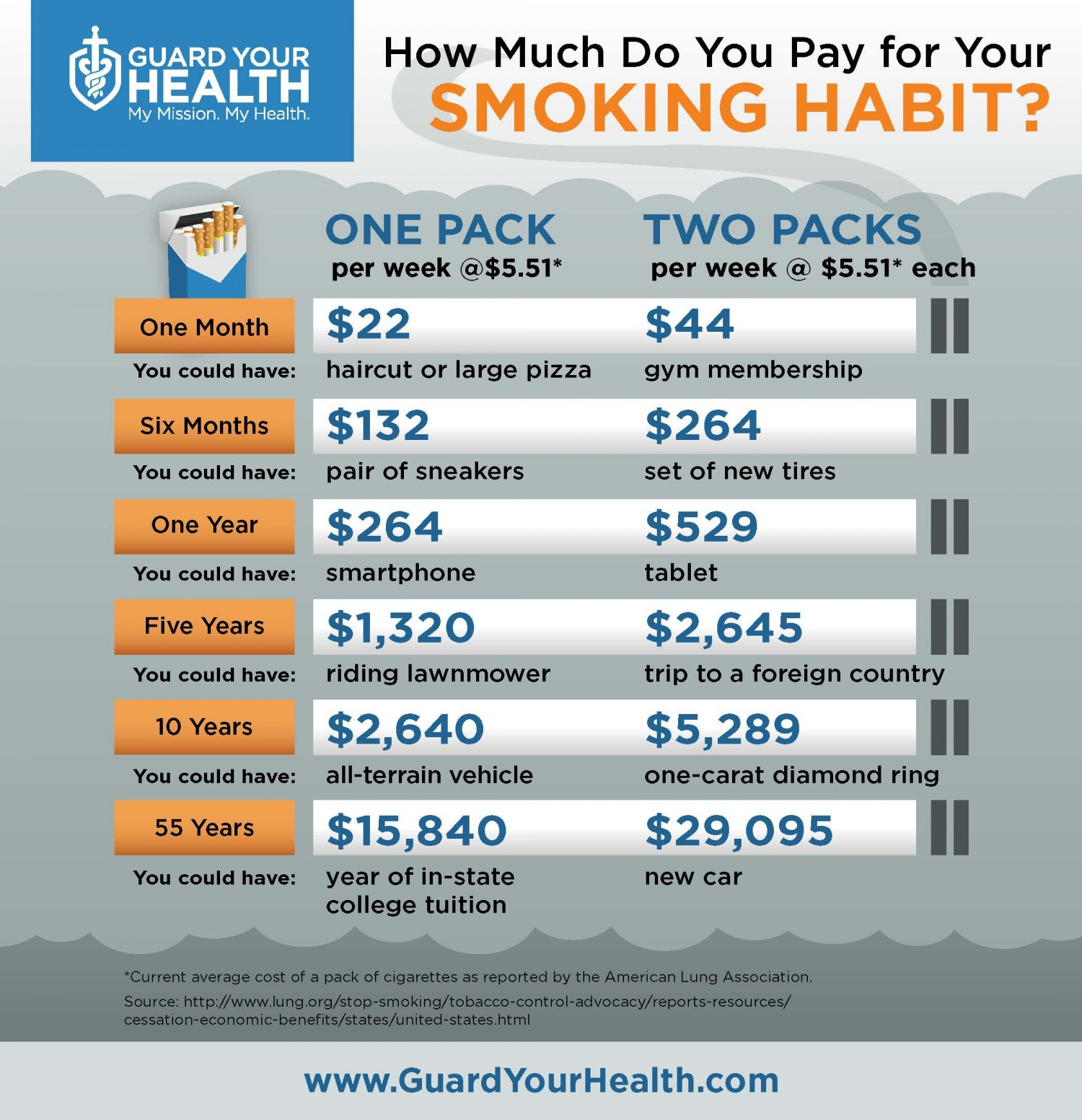 20. How Much Do You Pay for Your Smoking Habit