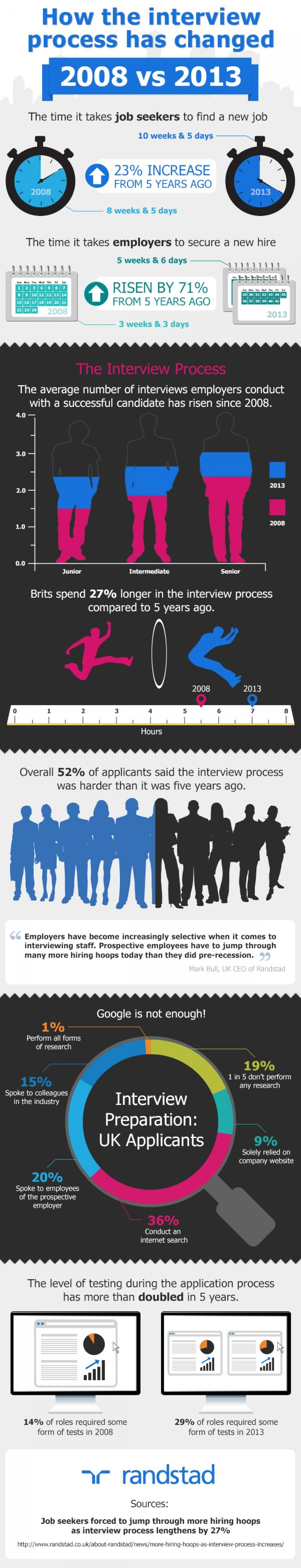 20. How the interview process has changed