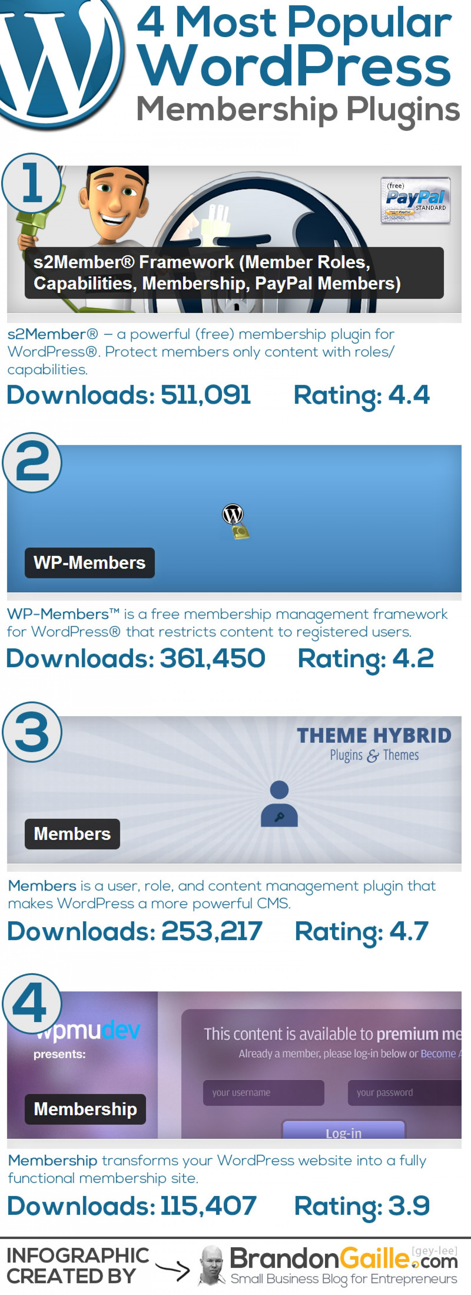 20. Most Popular WordPress Membership Plug-in