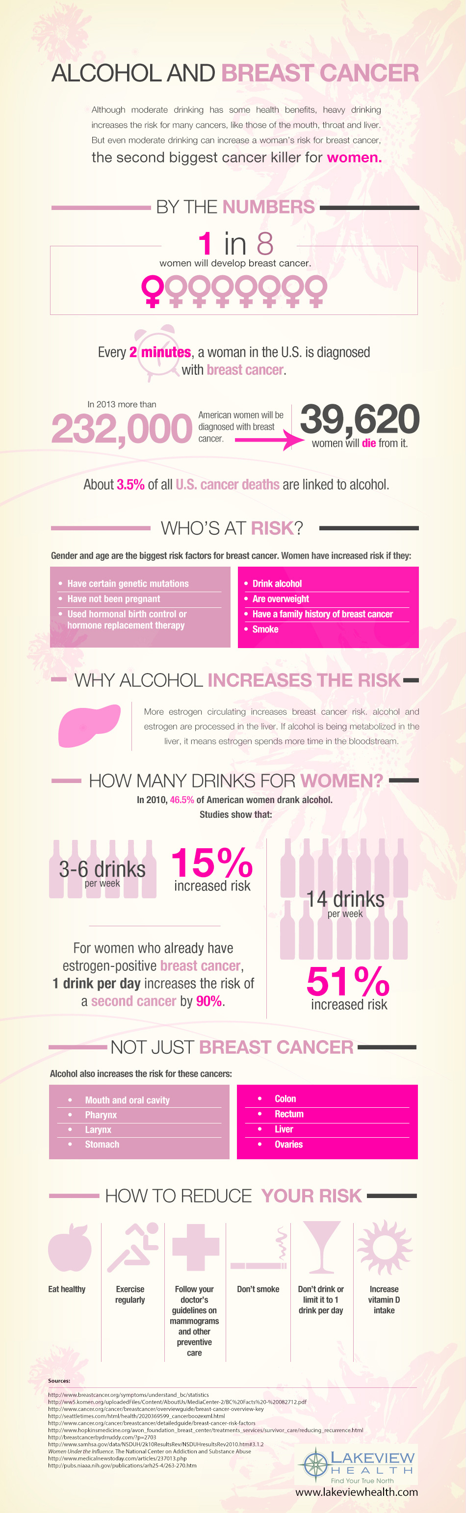 3. Alcohol and Breast cancer