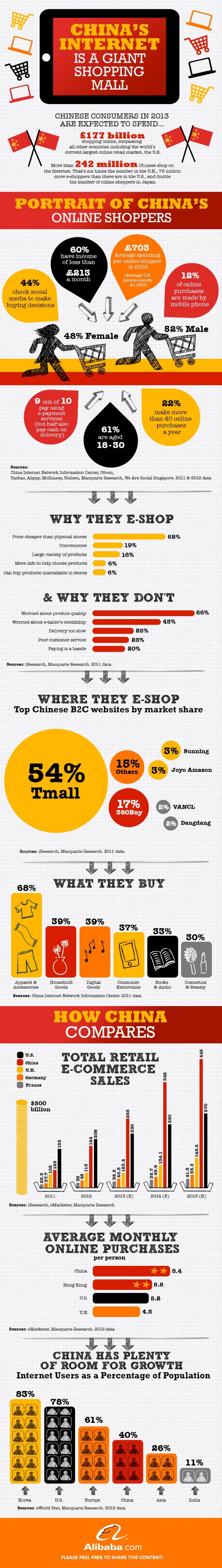3. China's Internet is a Giant Shopping Mall