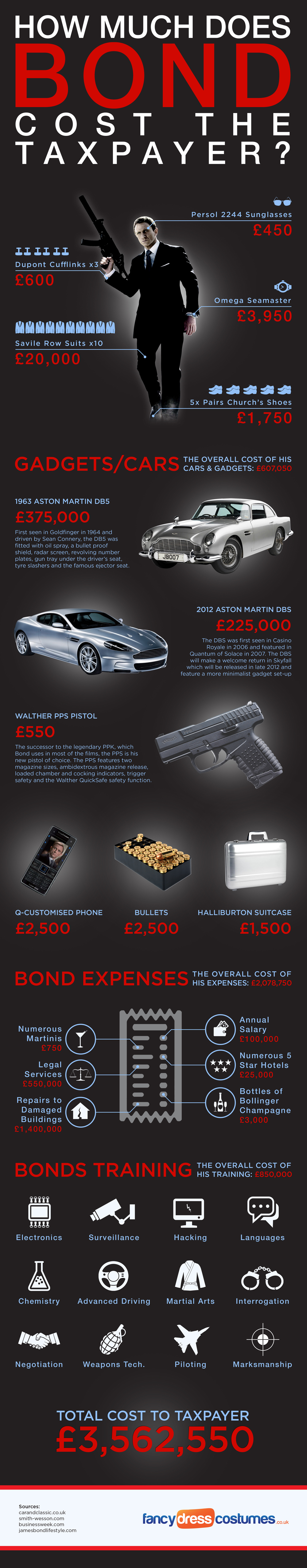 3. How much does James Bond cost to the tax payer