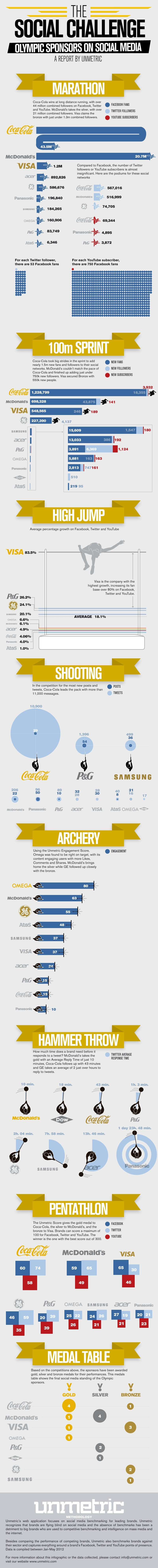 3. Olympic Sponsors Go For Gold Online
