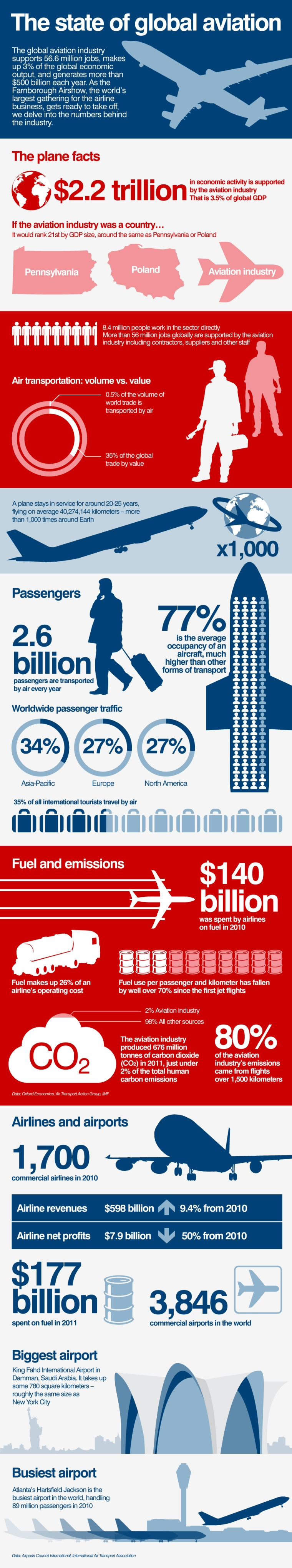 3. The State of Global Aviation