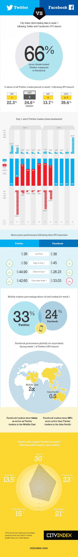 3. Twitter vs Facebook