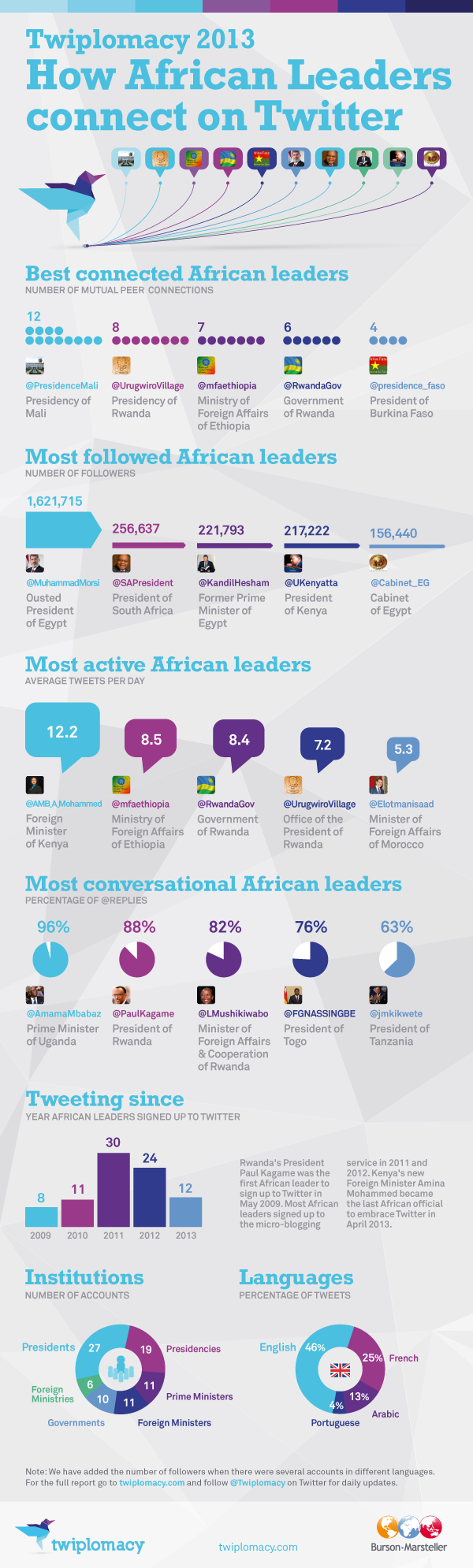 3. Who are the top African leaders on Twitter