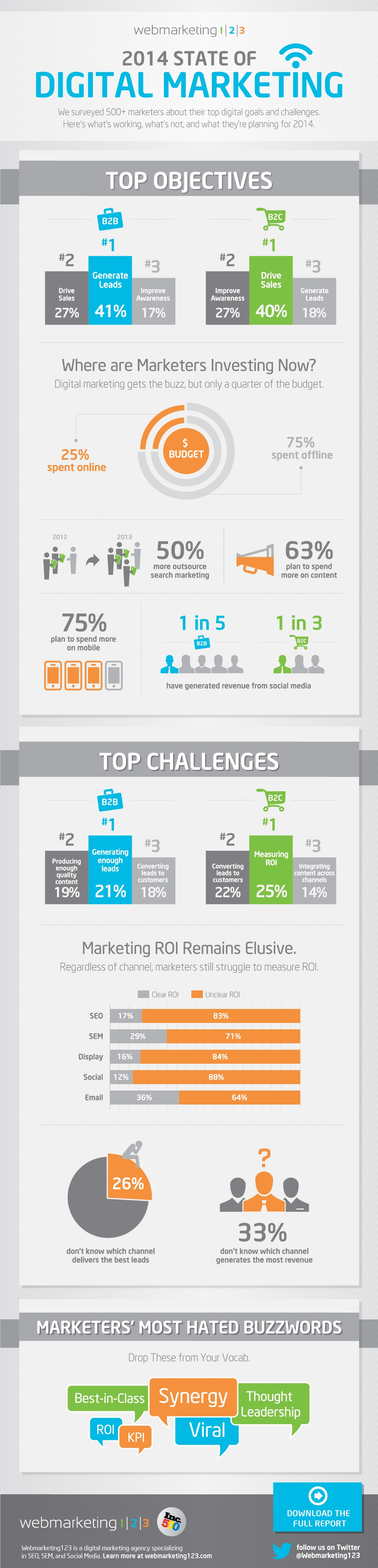 4. 2014 State of Digital Marketing