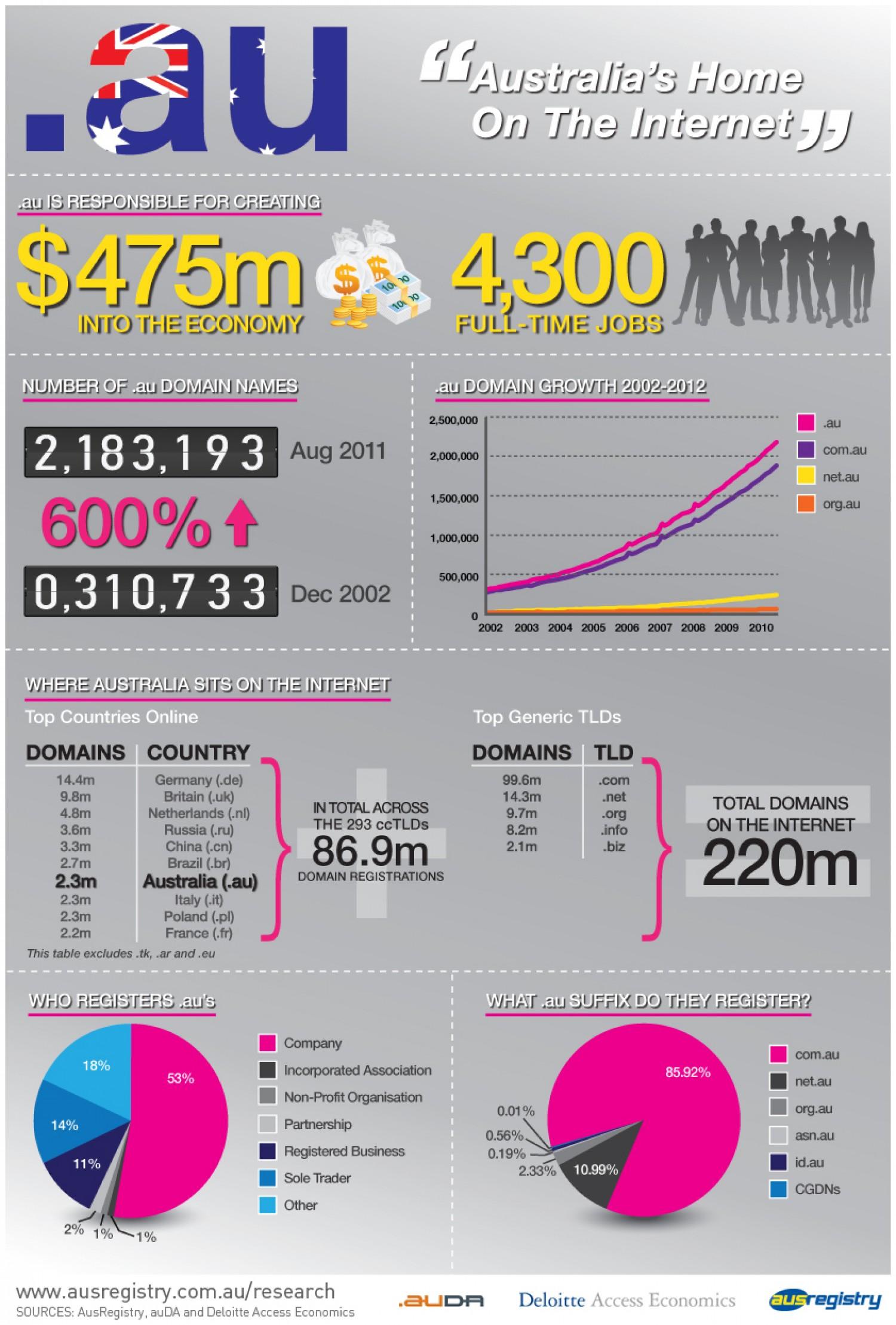 4. Australia and Internet