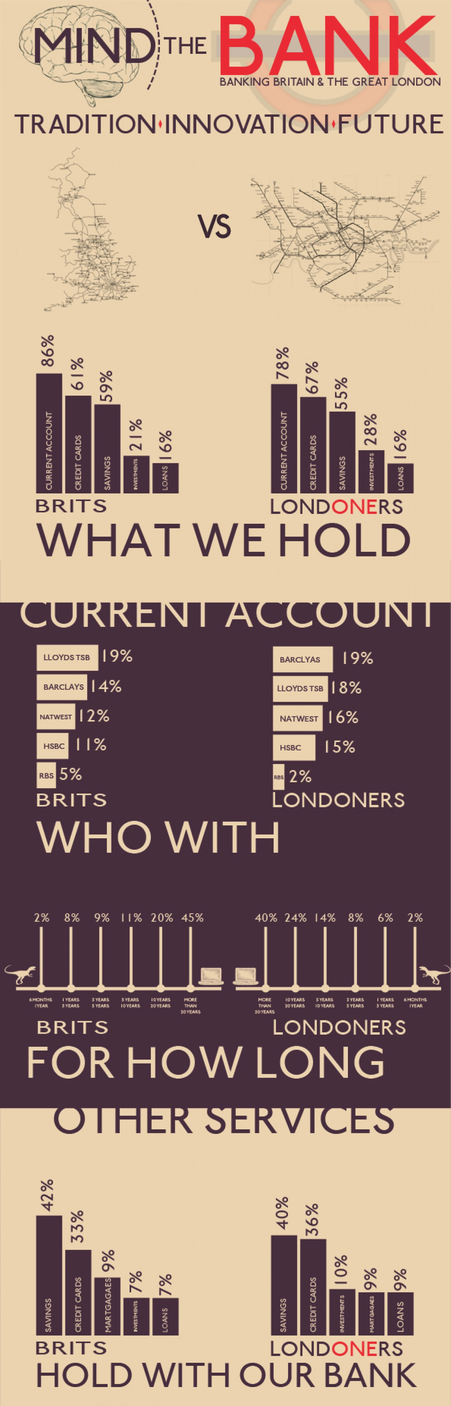 4. Banking UK vs. LONDON
