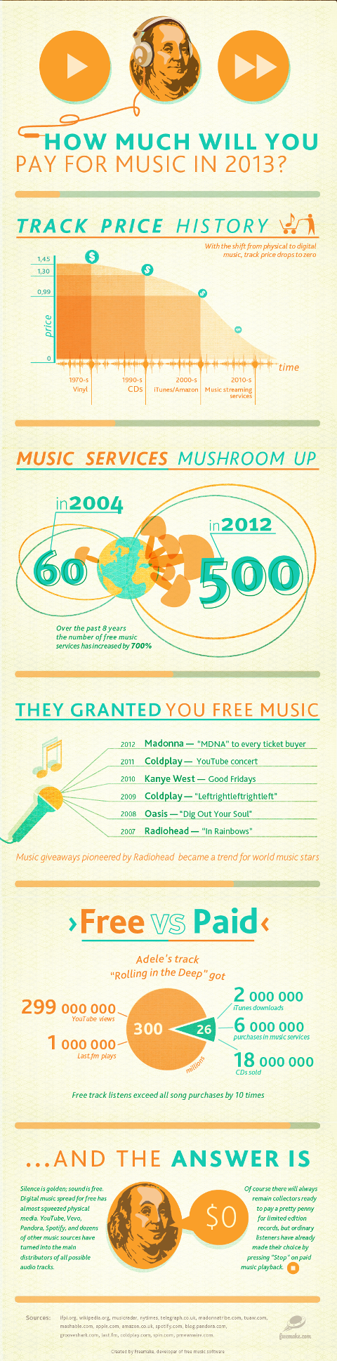 4. How Much Will You Pay for Music in 2013