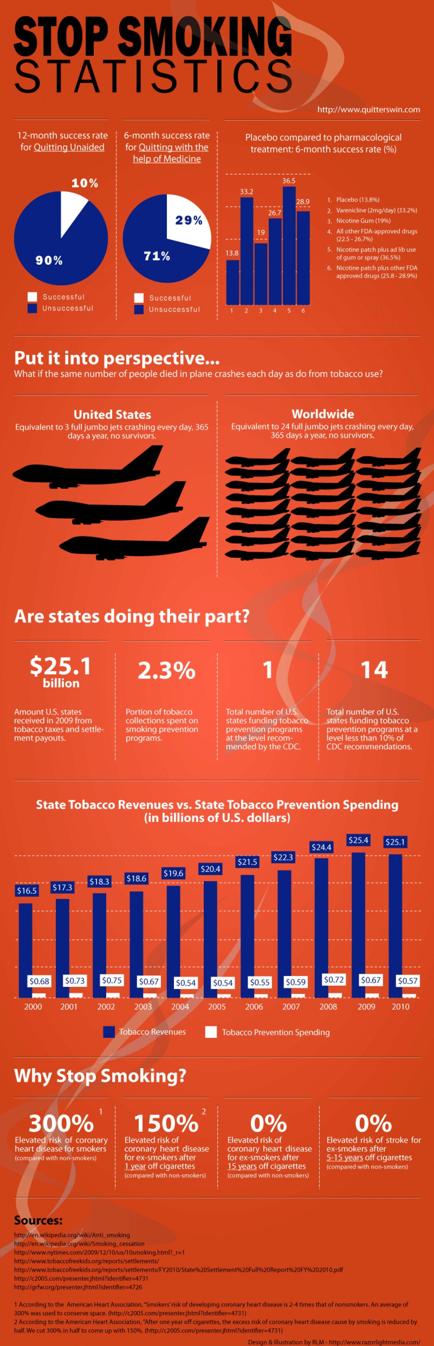 4. Stop Smoking Statistics