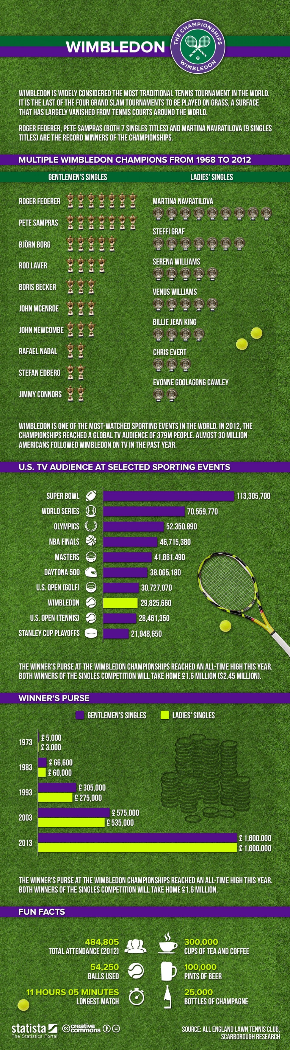 4. The Wimbledon Tournament