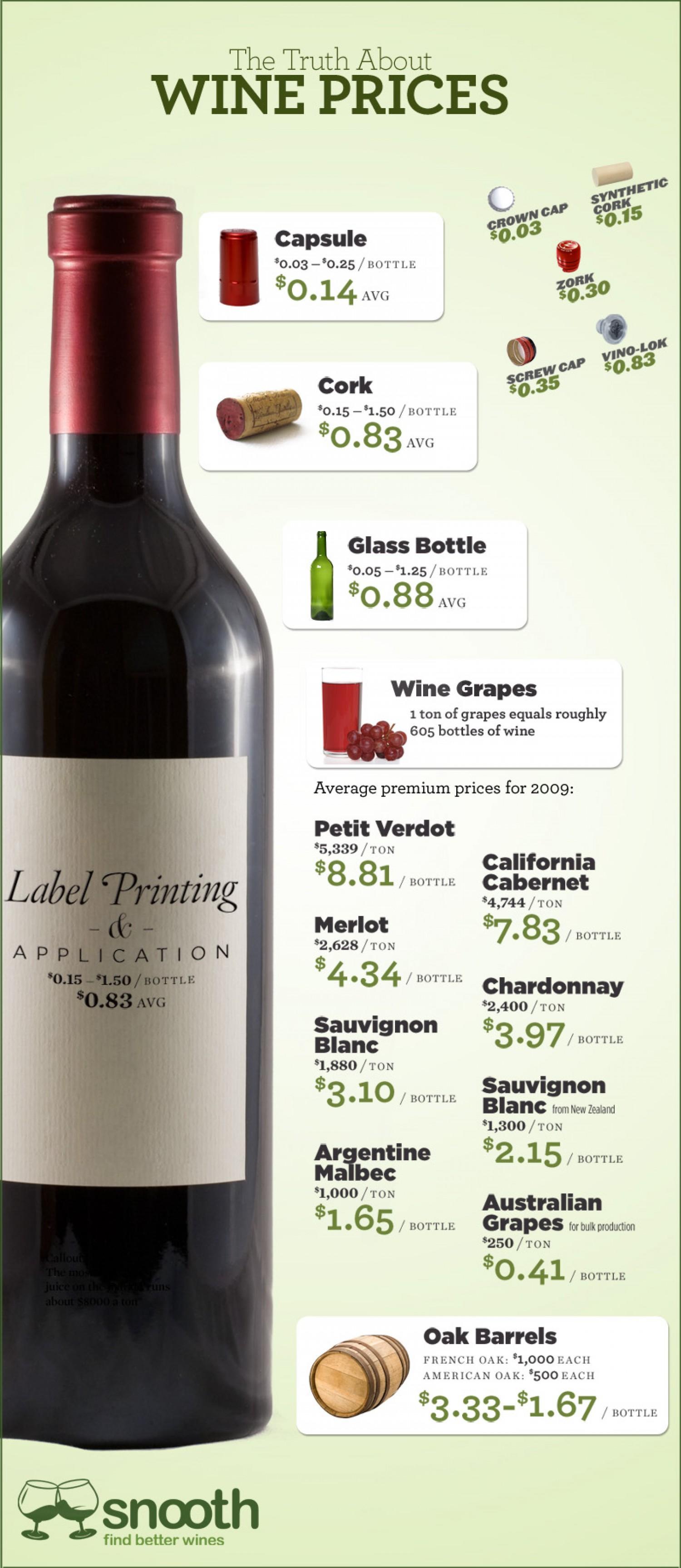 4. Wine Prices