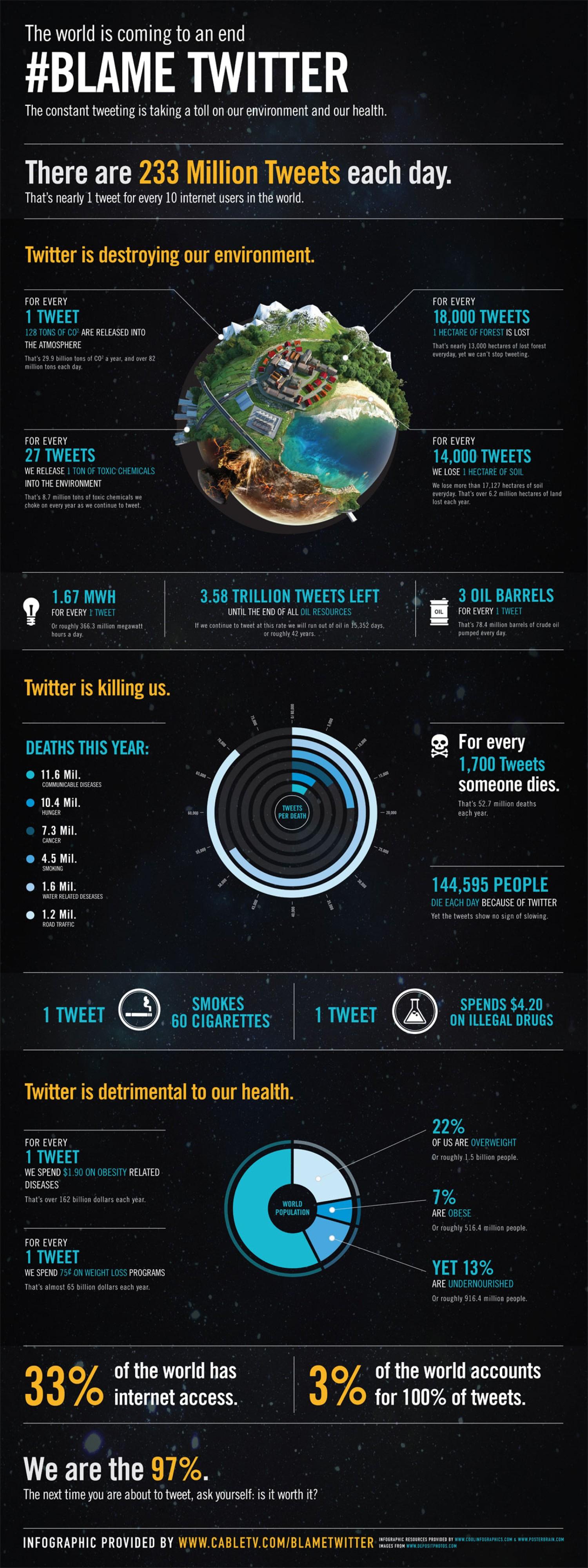 5. Blame Twitter