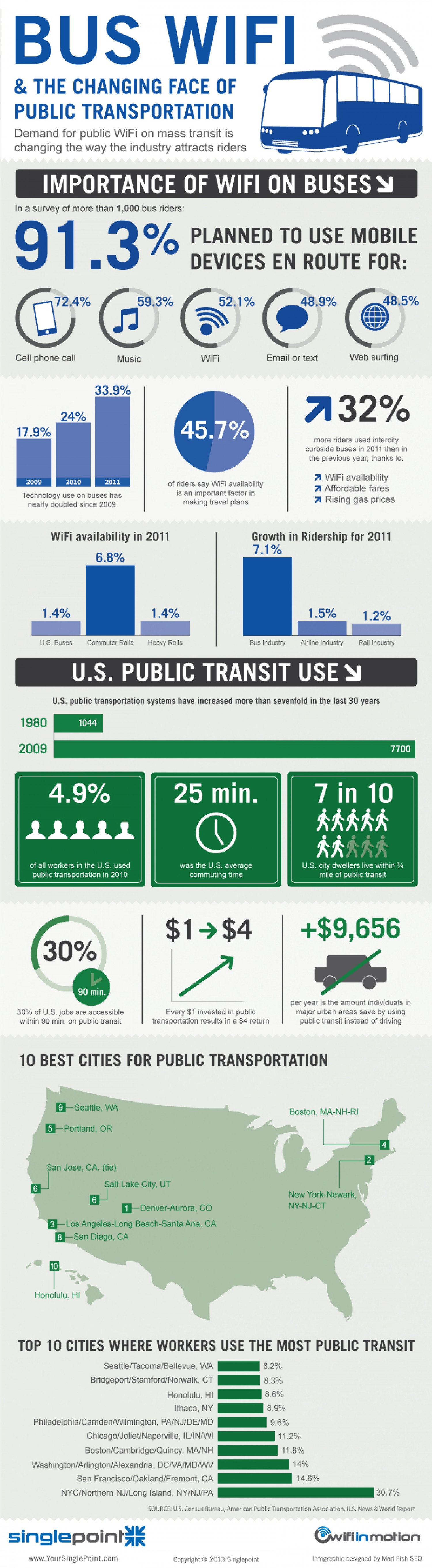 5. Bus WiFi and the Changing Face of Public Transportation