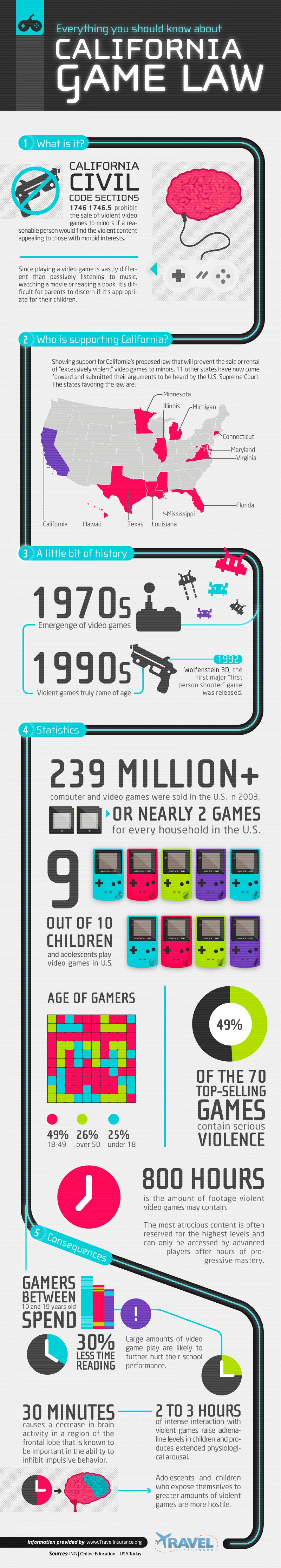 5. California Video Game Laws