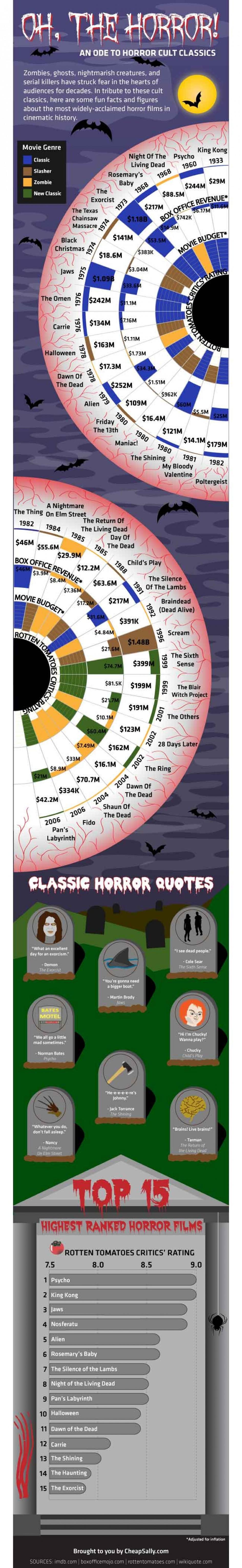 5. Classic horror movies
