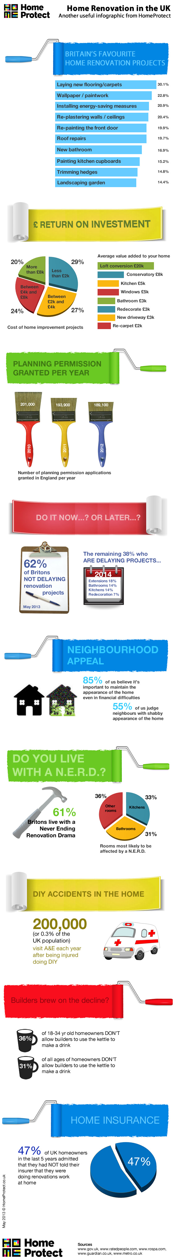 5. Home renovation in the UK