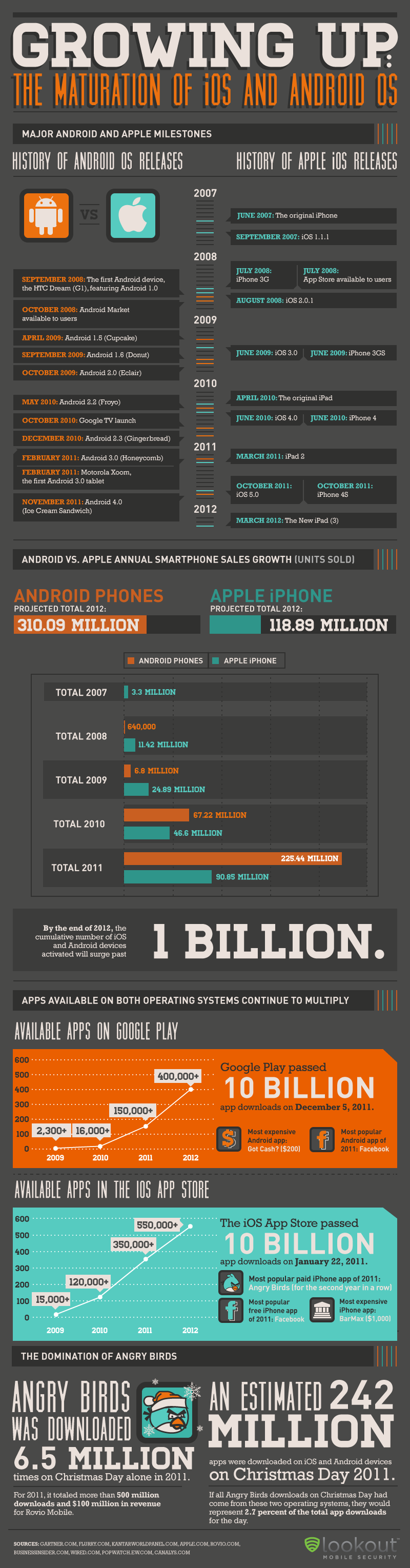 5. How Android and iOS became Smartphone superpowers