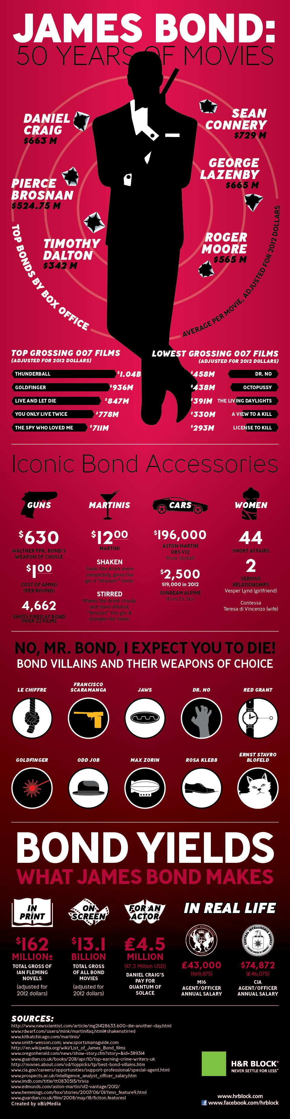 5. James Bond  50 years of Movies