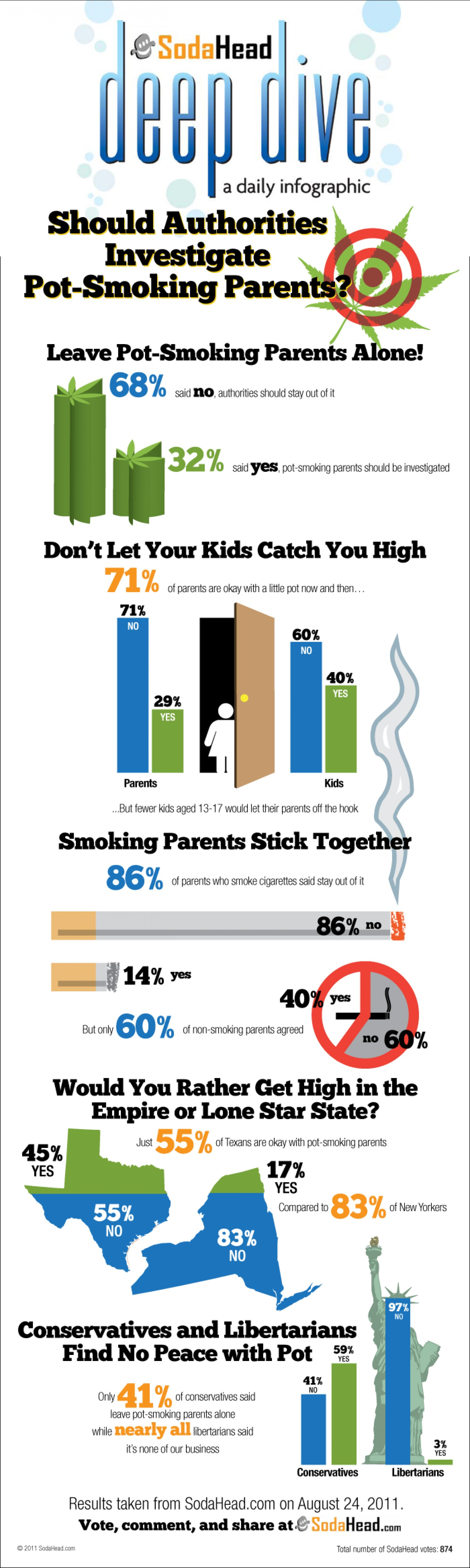 5. Should Authorities Investigate Pot Smoking Parents