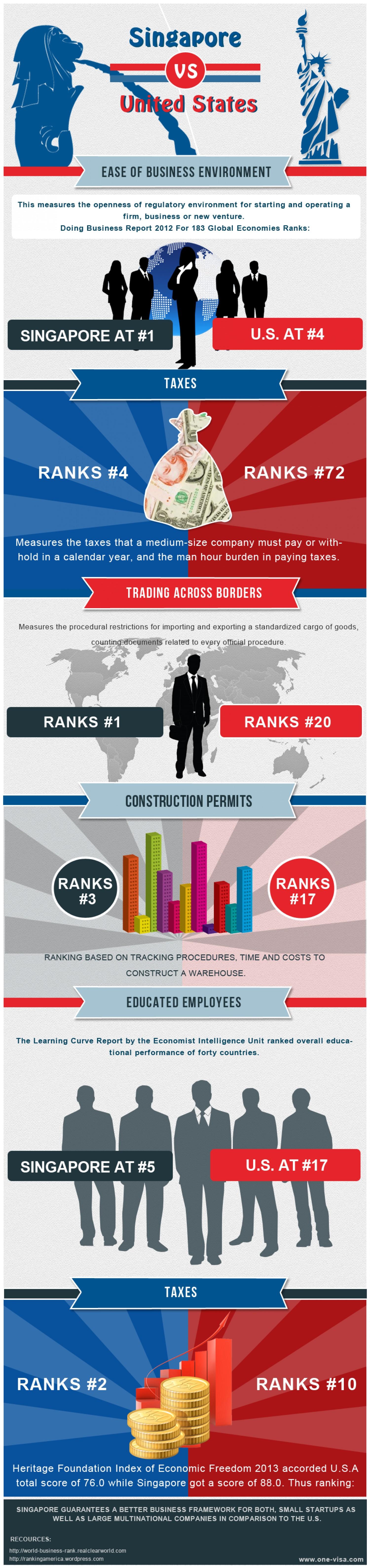 5. Singapore vs. United States