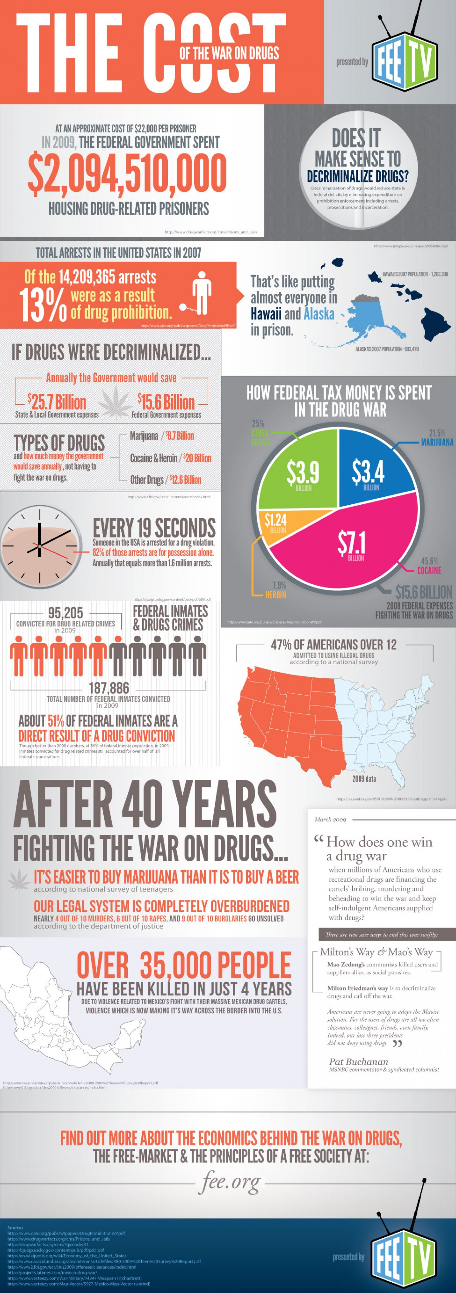 5. The Cost of the War on Drugs
