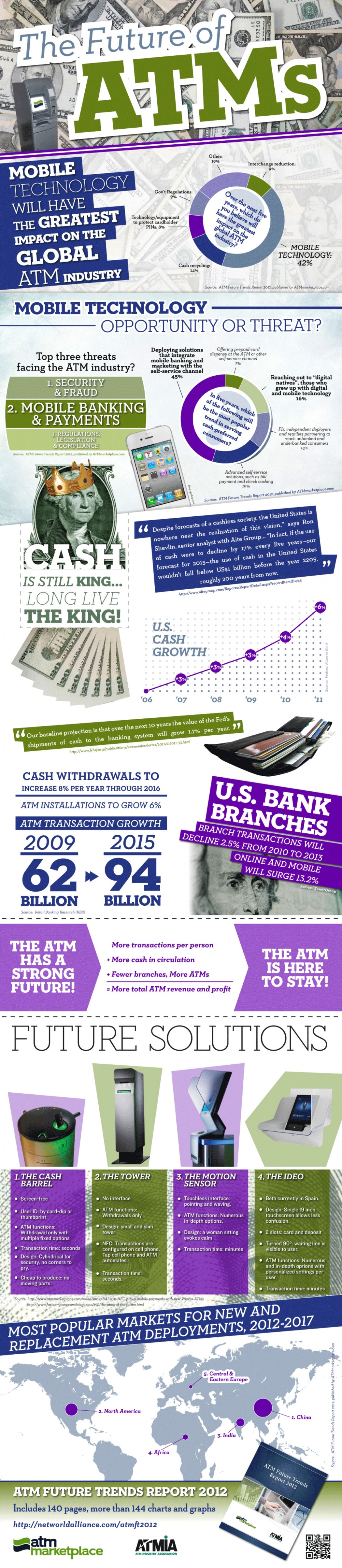 5. The Future of ATMs