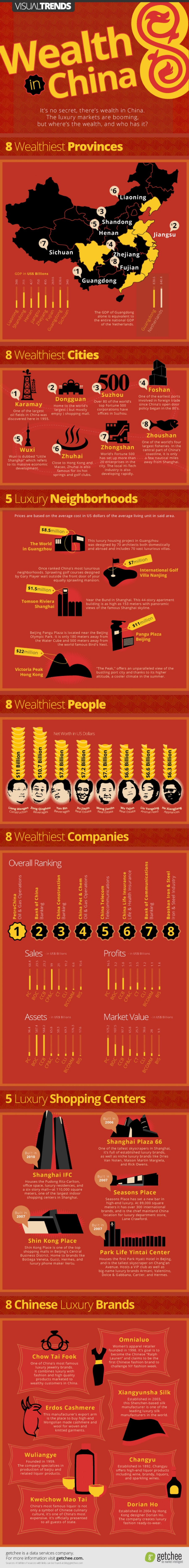 5. Wealth in China