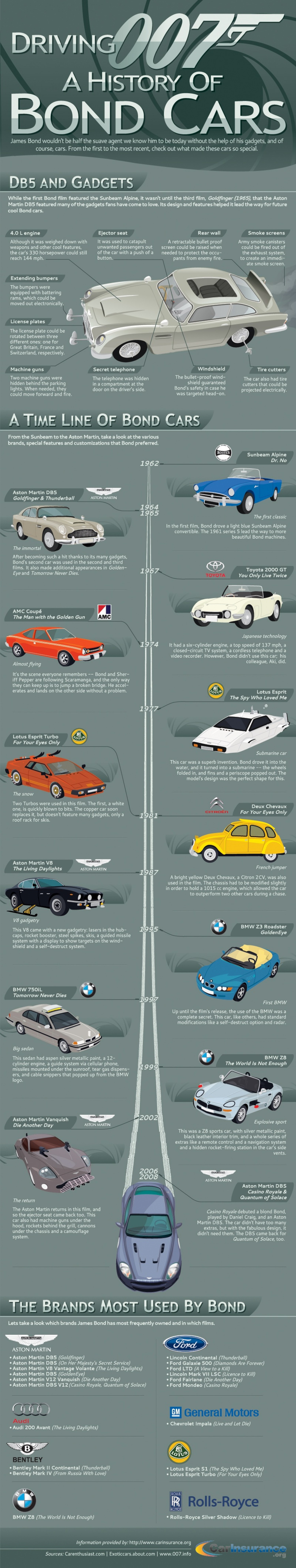 6. A history of James Bond cars