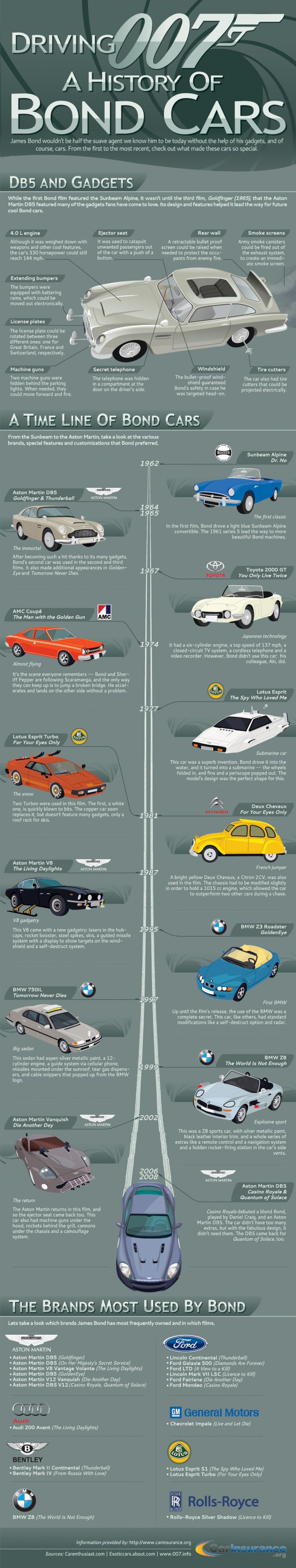 6. A history of James Bond cars