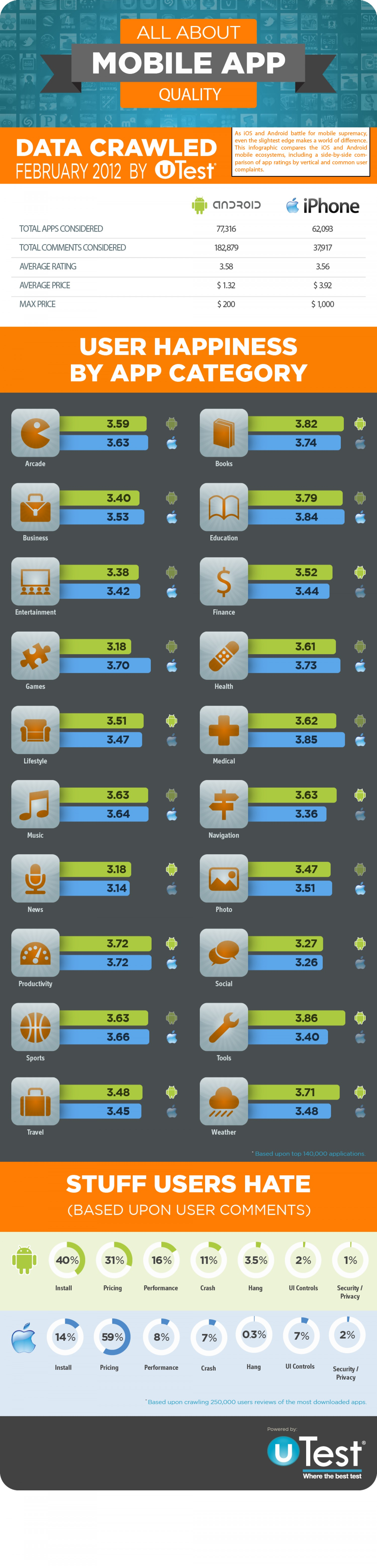 6. Android Vs iOS