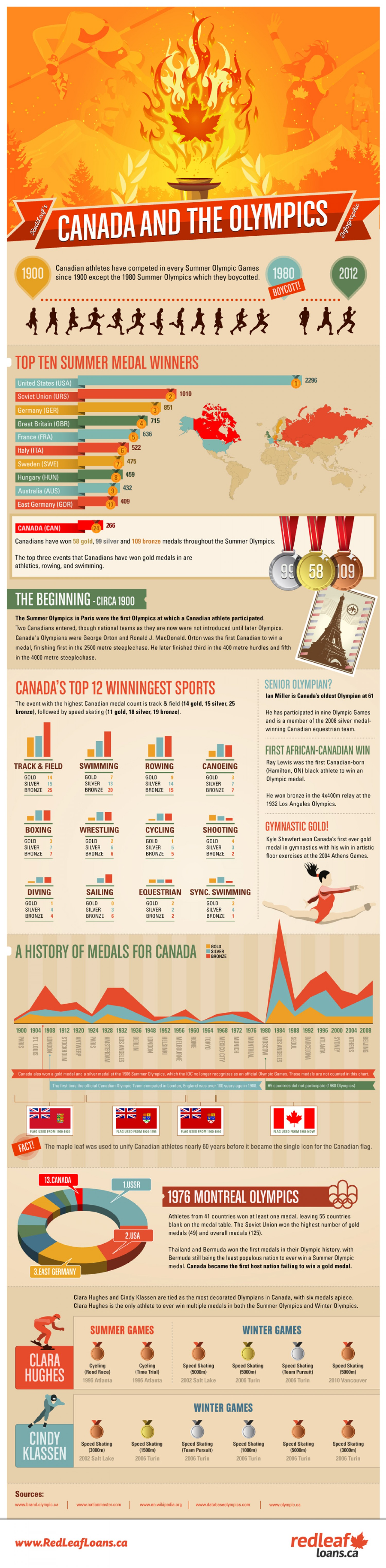 6. Canada and the Olympics