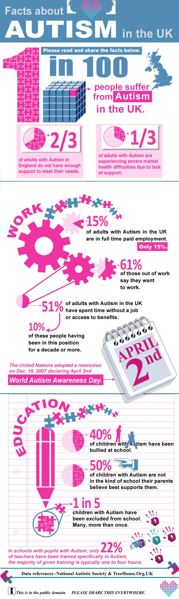 6. Facts about Autism in UK