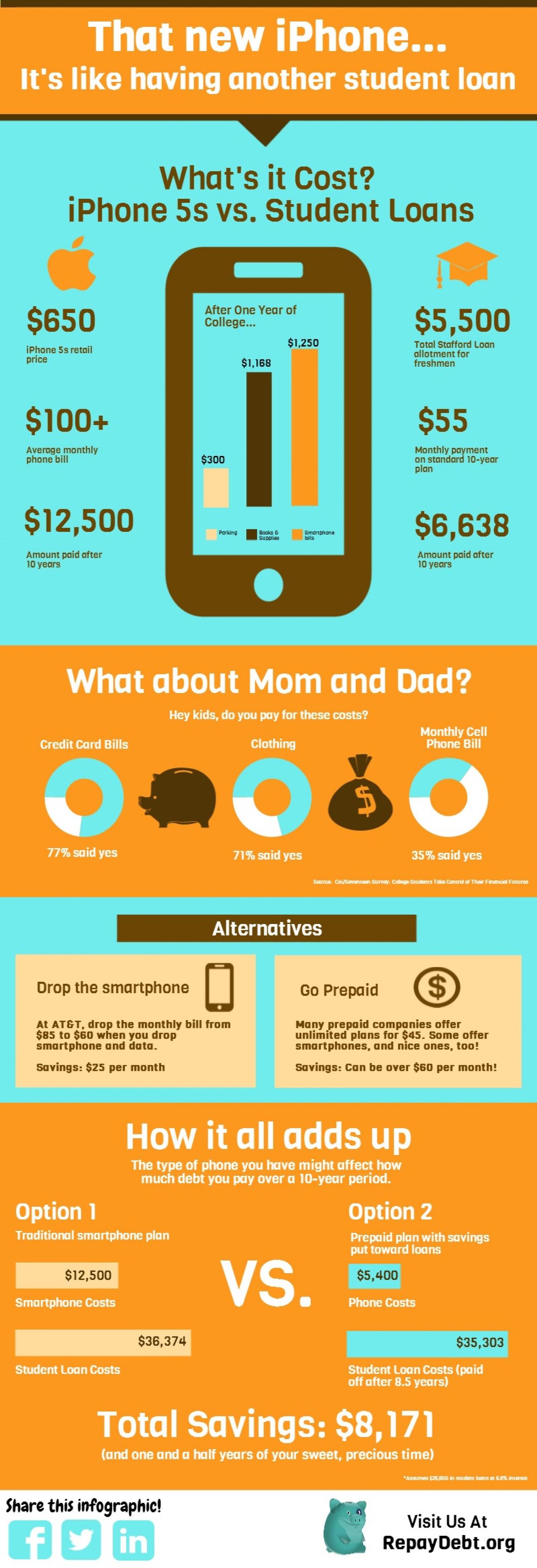 6. I phone 5 Vs Student Loans