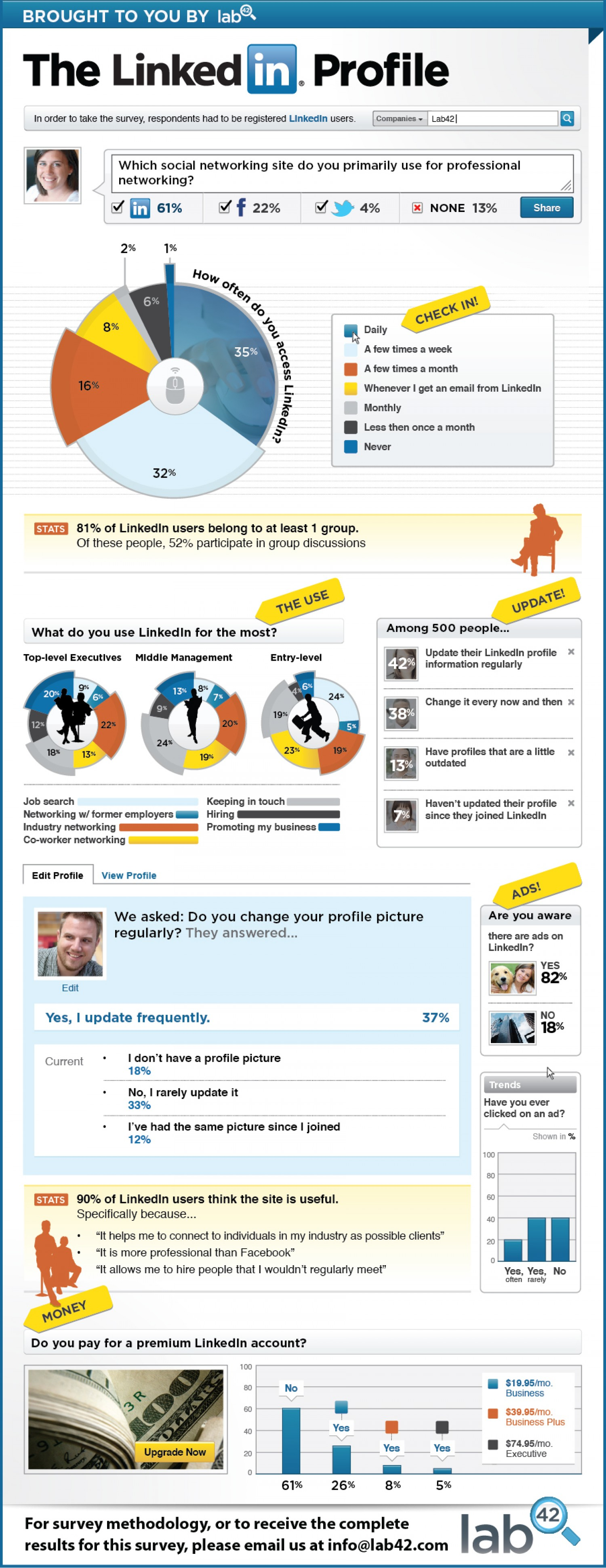 6. LinkedIn- Topping the professional charts